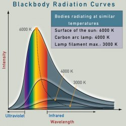 Star surface is a good black body radiator with Planck spectrum. Credit: scienceblogs
